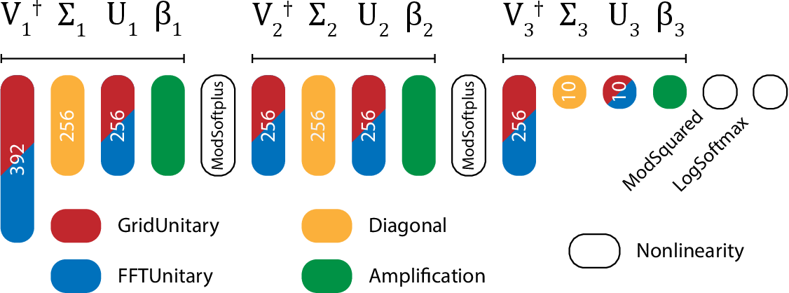 Figure 2 for Design of optical neural networks with component imprecisions