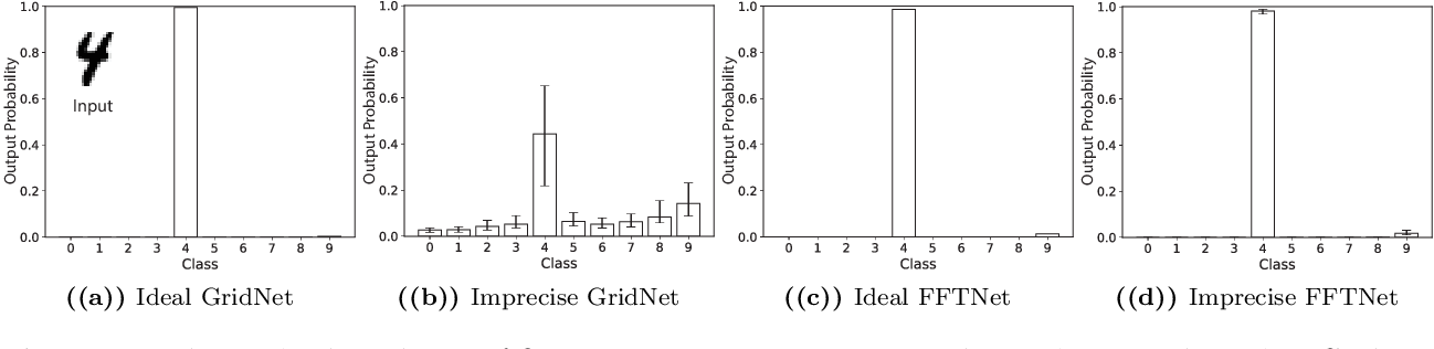 Figure 3 for Design of optical neural networks with component imprecisions