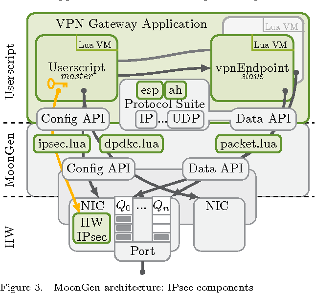 Efficient Serving of VPN Endpoints on COTS Server Hardware