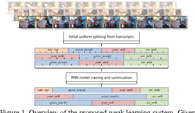 Figure 1 for Weakly Supervised Action Learning with RNN based Fine-to-coarse Modeling