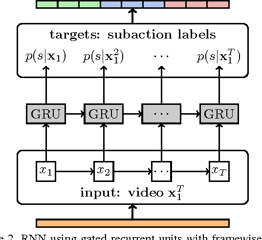 Figure 3 for Weakly Supervised Action Learning with RNN based Fine-to-coarse Modeling