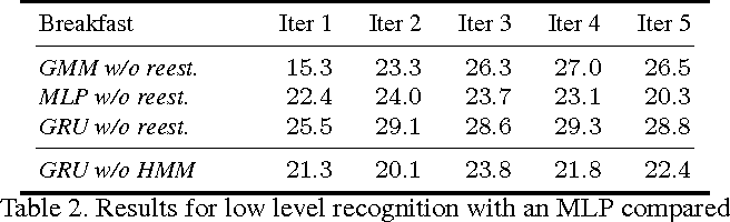 Figure 4 for Weakly Supervised Action Learning with RNN based Fine-to-coarse Modeling