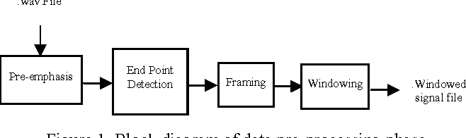 Figure 1 from multiclass svm based spoken hindi numerals recognition block diagram of data pre processing phase ccuart Choice Image