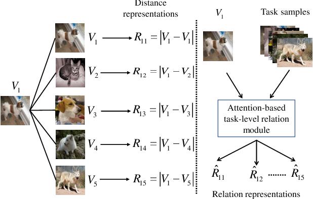 Figure 1 for ATRM: Attention-based Task-level Relation Module for GNN-based Few-shot Learning
