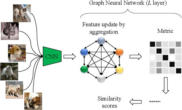 Figure 3 for ATRM: Attention-based Task-level Relation Module for GNN-based Few-shot Learning