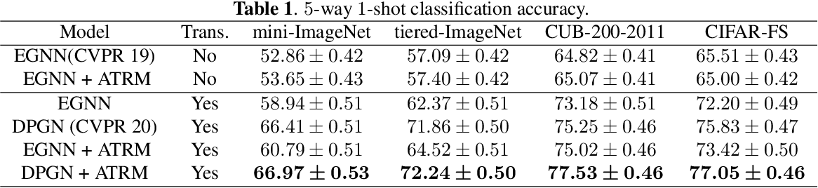 Figure 2 for ATRM: Attention-based Task-level Relation Module for GNN-based Few-shot Learning