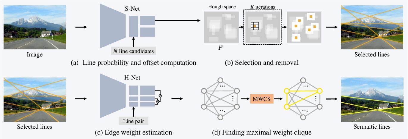 Figure 3 for Harmonious Semantic Line Detection via Maximal Weight Clique Selection