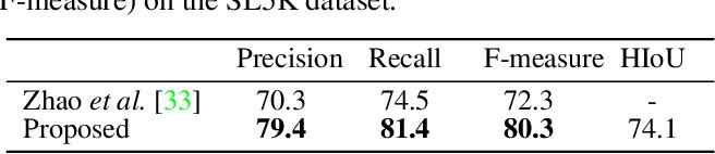Figure 4 for Harmonious Semantic Line Detection via Maximal Weight Clique Selection