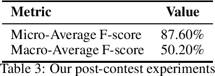 Figure 2 for Exploiting Unsupervised Pre-training and Automated Feature Engineering for Low-resource Hate Speech Detection in Polish