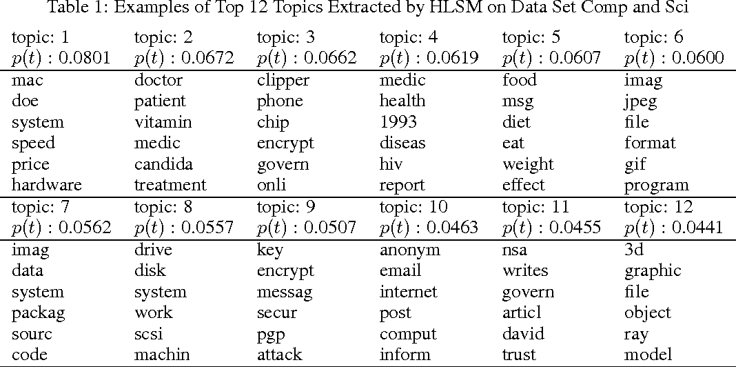 Figure 2 for Hierarchical Latent Semantic Mapping for Automated Topic Generation