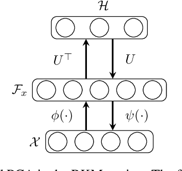 Figure 1 for Robust Generative Restricted Kernel Machines using Weighted Conjugate Feature Duality