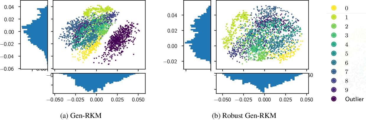 Figure 3 for Robust Generative Restricted Kernel Machines using Weighted Conjugate Feature Duality