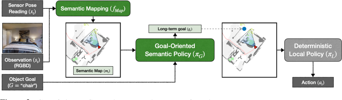 Figure 3 for Object Goal Navigation using Goal-Oriented Semantic Exploration