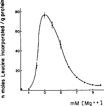 Figure 2 from A simple, reproducible cell-free system for