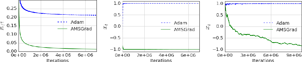 Figure 1 for On the Convergence of Adam and Beyond