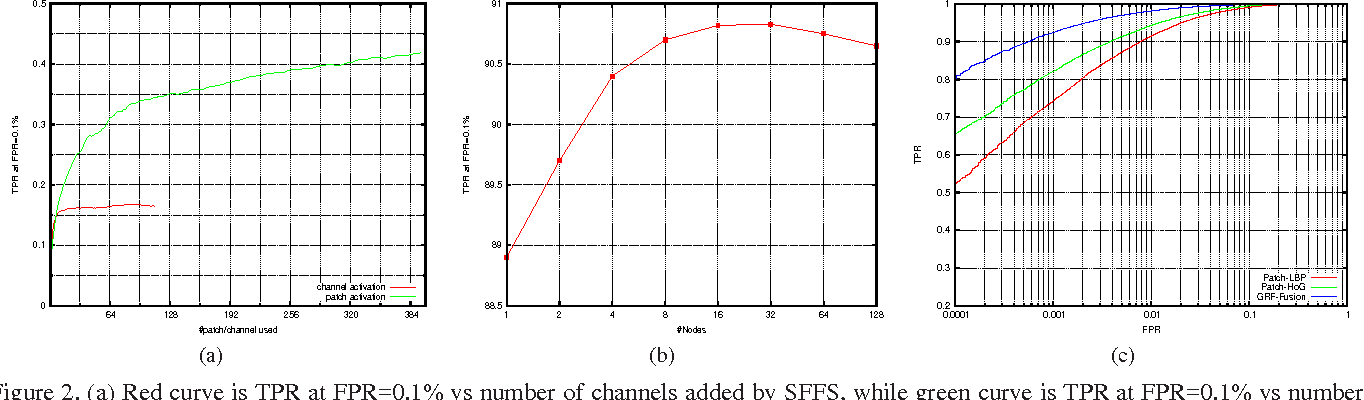 Figure 2 for Large-scale Supervised Hierarchical Feature Learning for Face Recognition