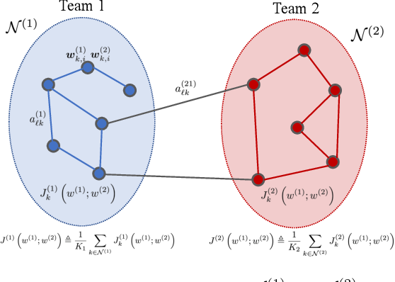 Figure 1 for Competing Adaptive Networks