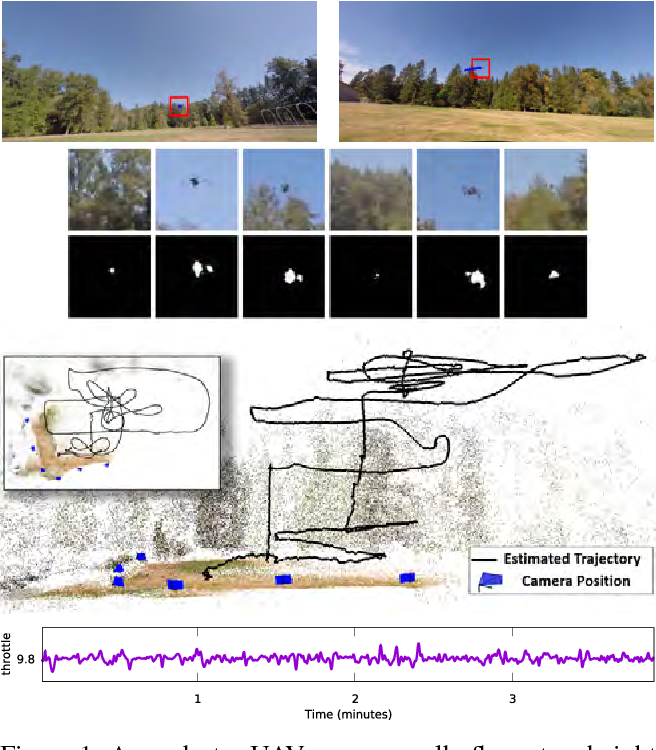 Figure 1 for Flight Dynamics-based Recovery of a UAV Trajectory using Ground Cameras