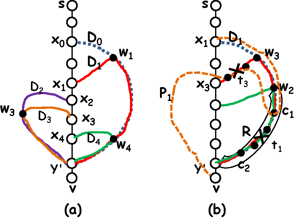 Figure 8 From Dual Failure Resilient Bfs Structure