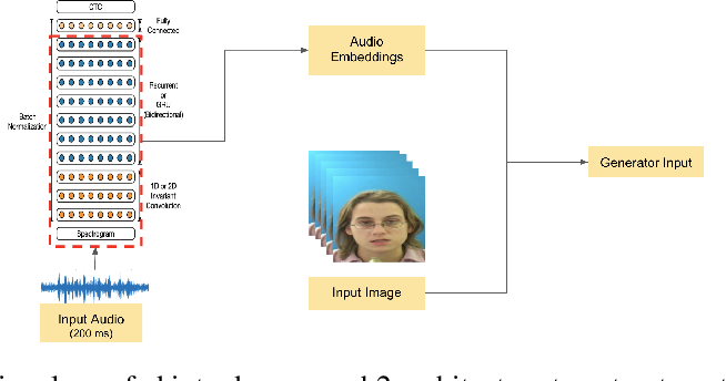 Figure 2 for One Shot Audio to Animated Video Generation