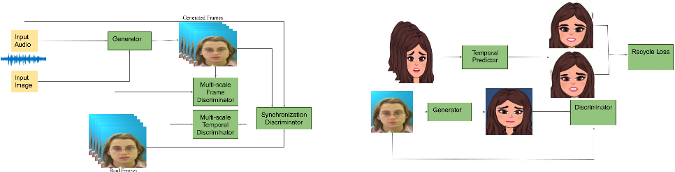 Figure 1 for One Shot Audio to Animated Video Generation