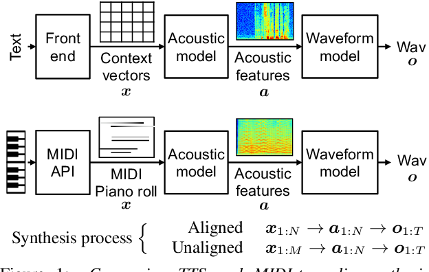 Figure 1 for Text-to-Speech Synthesis Techniques for MIDI-to-Audio Synthesis