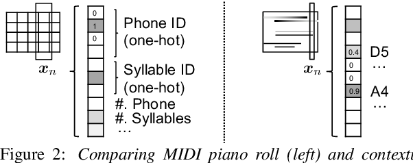 Figure 3 for Text-to-Speech Synthesis Techniques for MIDI-to-Audio Synthesis