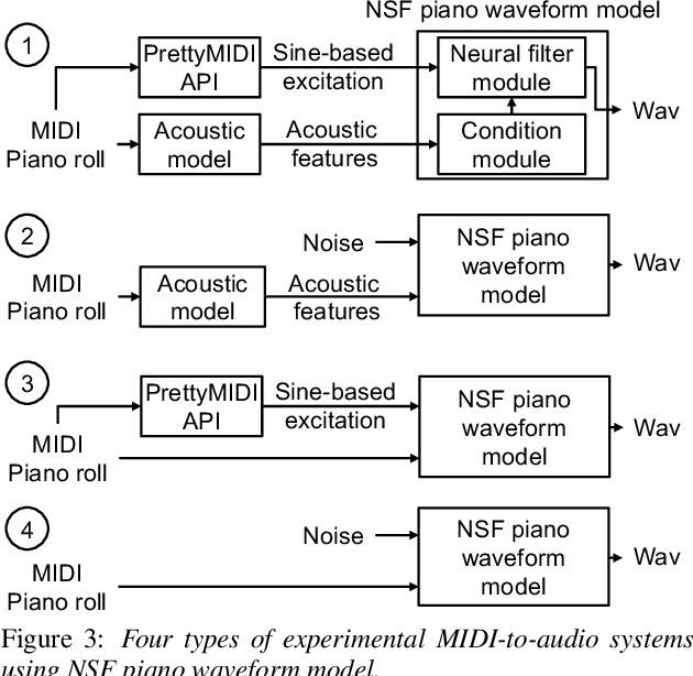 Figure 4 for Text-to-Speech Synthesis Techniques for MIDI-to-Audio Synthesis