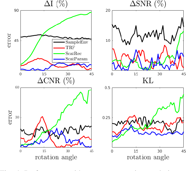 Figure 4 for Deep Network for Scatterer Distribution Estimation for Ultrasound Image Simulation
