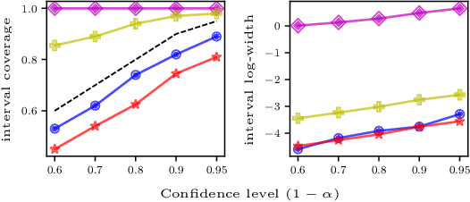 Figure 3 for CoinDICE: Off-Policy Confidence Interval Estimation