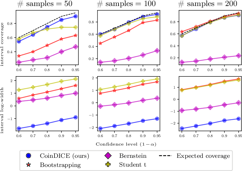 Figure 2 for CoinDICE: Off-Policy Confidence Interval Estimation