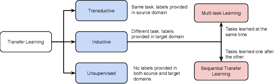 Figure 1 for A Survey on Self-supervised Pre-training for Sequential Transfer Learning in Neural Networks