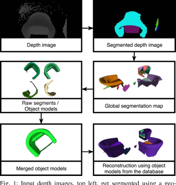 Figure 1 for Incremental Object Database: Building 3D Models from Multiple Partial Observations