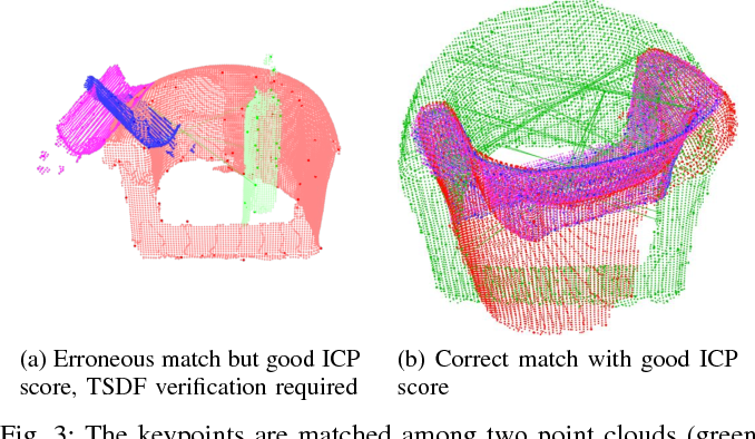 Figure 3 for Incremental Object Database: Building 3D Models from Multiple Partial Observations