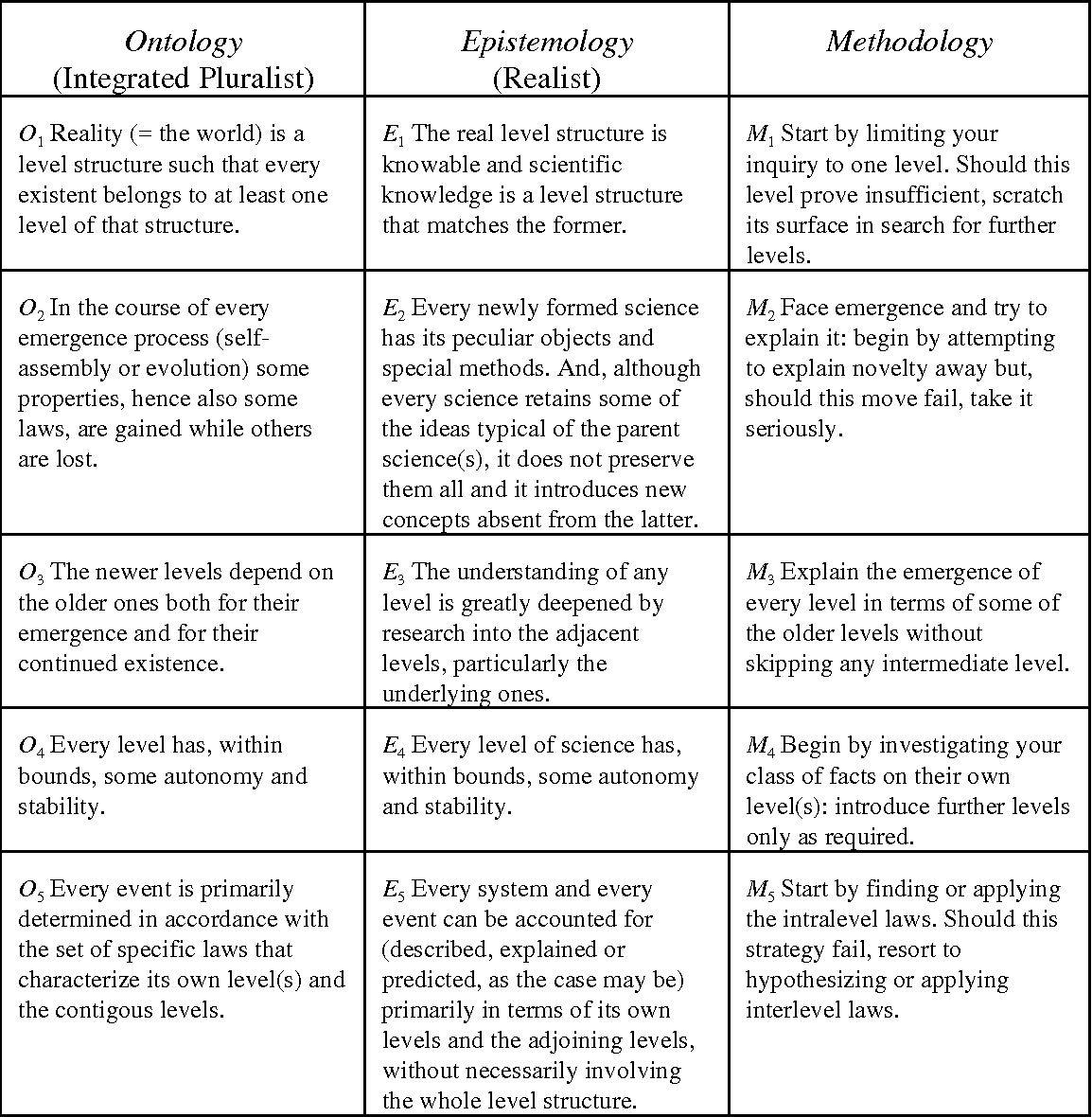 Methods and levels of scientific knowledge 21