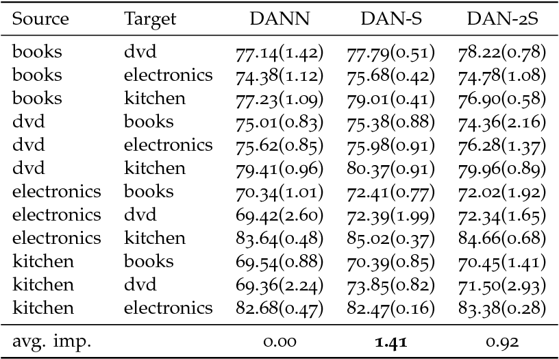Figure 2 for Distributional Adversarial Networks