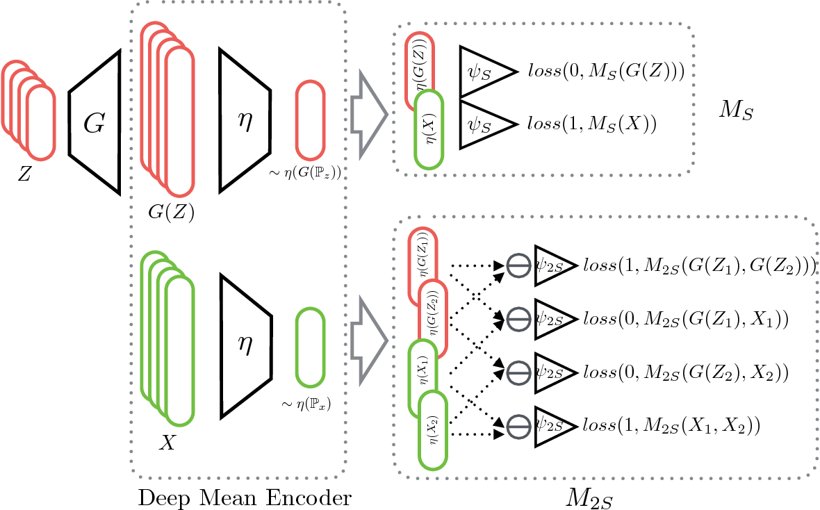 Figure 3 for Distributional Adversarial Networks