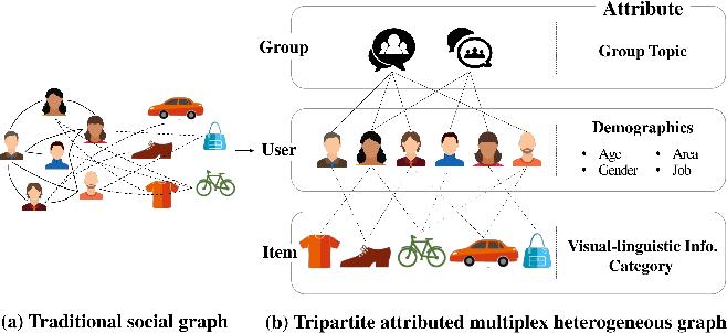 Figure 1 for Tripartite Heterogeneous Graph Propagation for Large-scale Social Recommendation