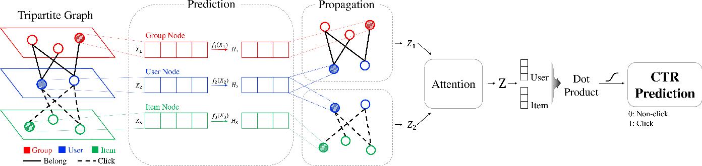 Figure 3 for Tripartite Heterogeneous Graph Propagation for Large-scale Social Recommendation