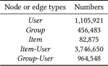 Figure 2 for Tripartite Heterogeneous Graph Propagation for Large-scale Social Recommendation
