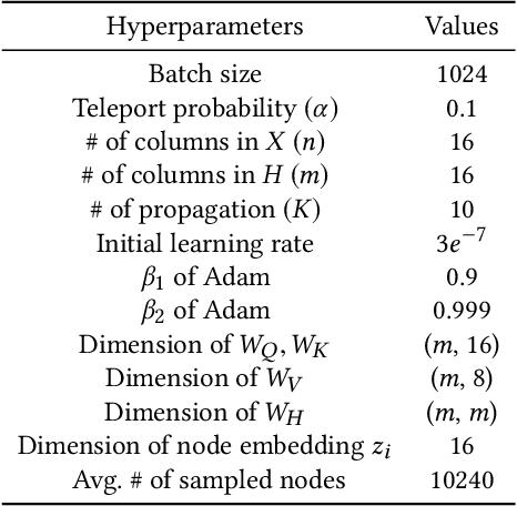 Figure 4 for Tripartite Heterogeneous Graph Propagation for Large-scale Social Recommendation