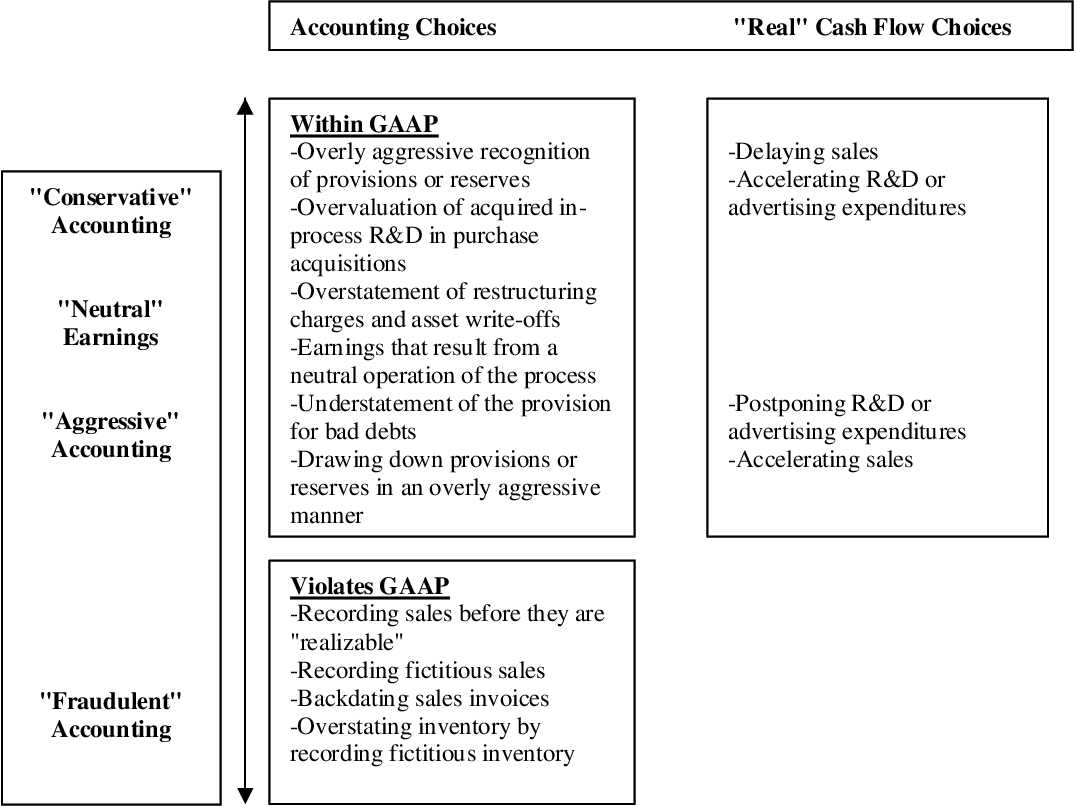 Gaap back dating invoices definition