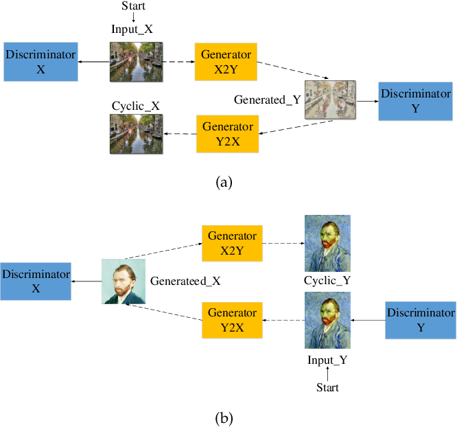 Figure 3 for CAGFuzz: Coverage-Guided Adversarial Generative Fuzzing Testing of Deep Learning Systems