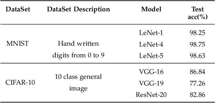 Figure 4 for CAGFuzz: Coverage-Guided Adversarial Generative Fuzzing Testing of Deep Learning Systems