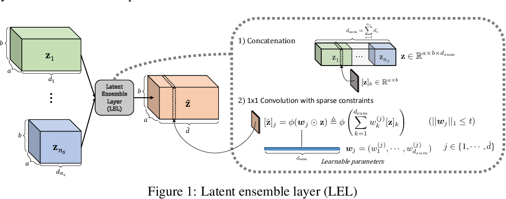Figure 1 for On Single Source Robustness in Deep Fusion Models