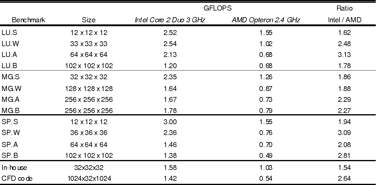 Table 1 from CUDA Implementation of a Navier-Stokes Solver on Multi
