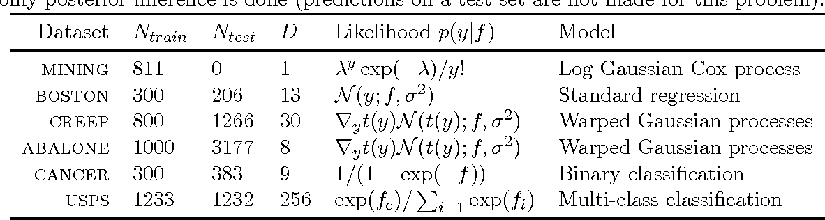 Figure 1 for Generic Inference in Latent Gaussian Process Models