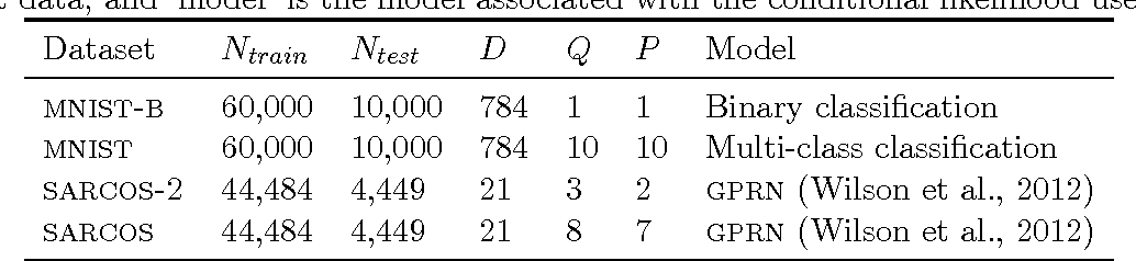 Figure 4 for Generic Inference in Latent Gaussian Process Models