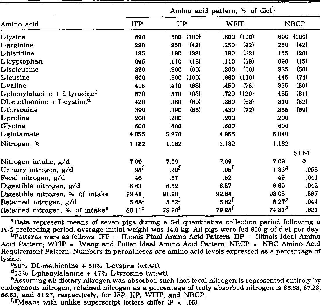 Table 4 From Ideal Amino Acid Pattern For 10 Kilogram Pigs