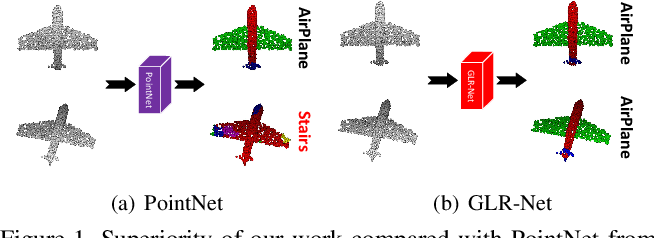 Figure 1 for Rotation Invariant Point Cloud Classification: Where Local Geometry Meets Global Topology
